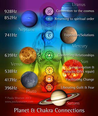 Edelstenen, Chakra's en planeten en hun frequentie